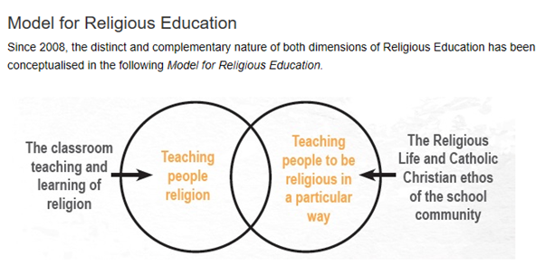 Model for Religious Education.png